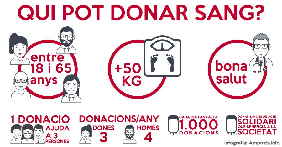 La Marató de Sang d'Amposta 2017 se suma a la donació de plasma